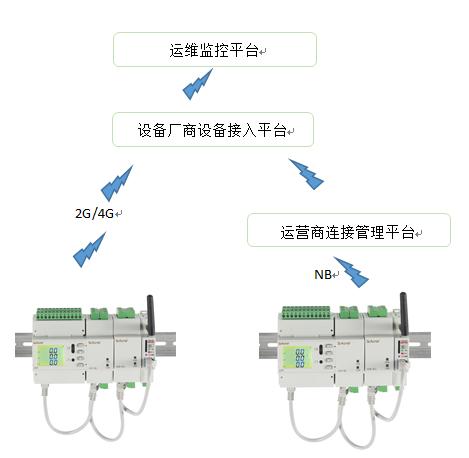 5G基站智慧用电解决方案